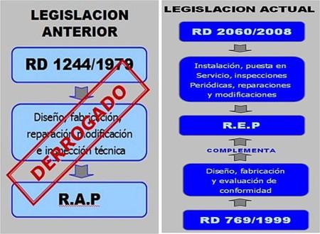 Legislación Actual