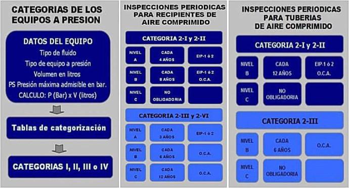 Tabla de Inspecciones Periódicas